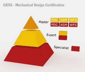 Certification CATIA